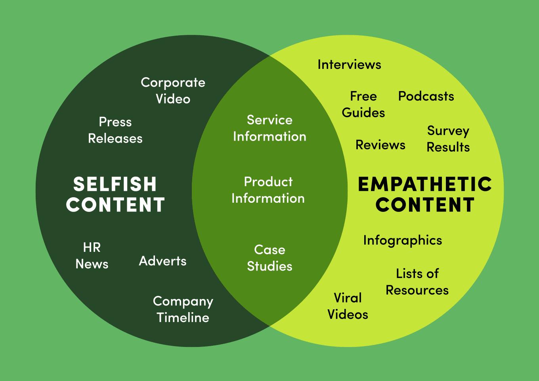 Selfish vs empathetic content