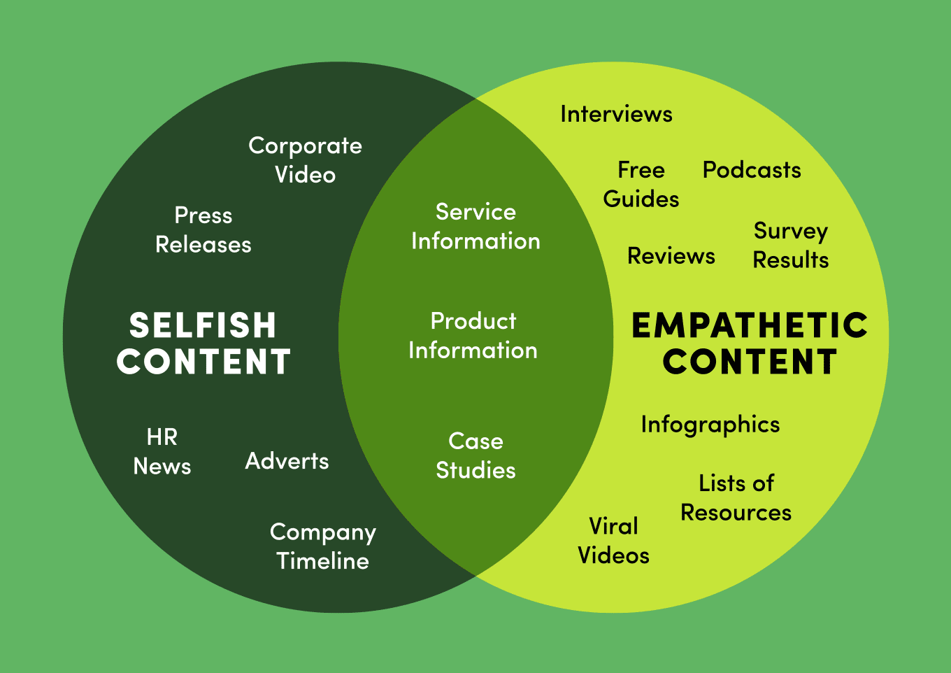 Selfish vs empathetic content